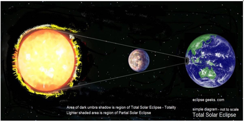 Petunjuk Islam Dalam Gerhana Matahari dan Bulan