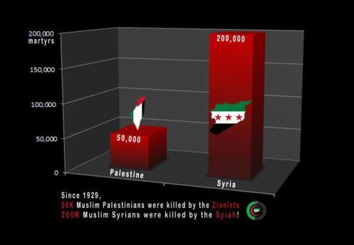 Perbandingan Korban Palestina & Suriah