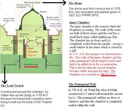 Misteri Kubah Hijau Masjid Nabawi